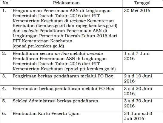 PENERIMAAN APARATUR SIPIL NEGARA DI LINGKUNGAN PEMERINTAH DAERAH TAHUN 2016 DARI PEGAWAI TIDAK TETAP KEMENTERIAN KESEHATAN