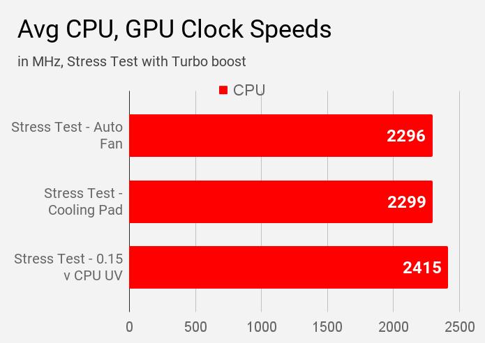 Average CPU clock speeds of HP 14s DR1009TU laptop during various modes of stress test.