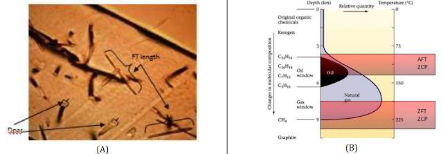 Termocronología por Trazas de Fisión - (A) Trazas de fisión en el mineral apatito y (B) Ventana de Petróleo