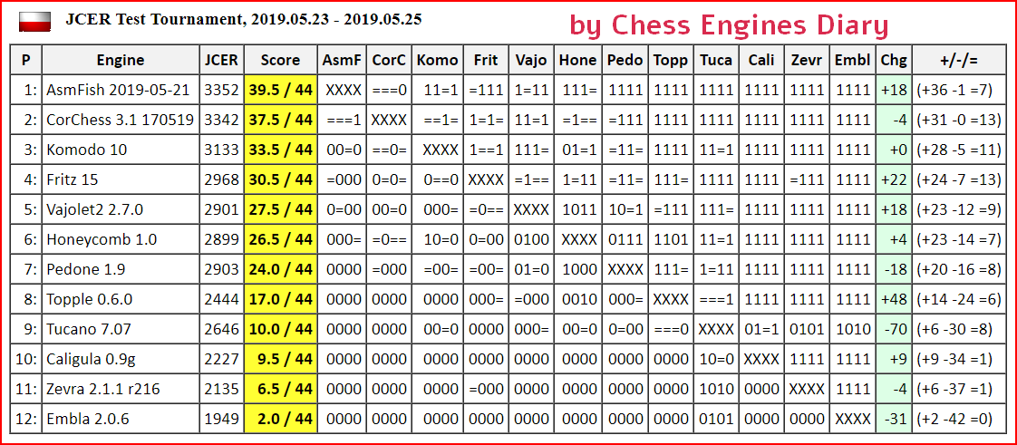 JCER (Jurek Chess Engines Rating) tournaments - Page 15 2019.05.23TT.html