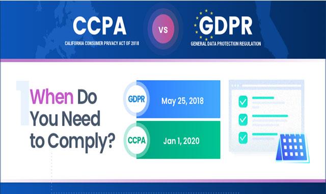 CCPA vs GDPR #infographic