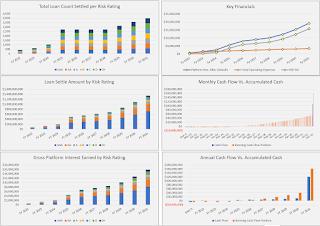 P2P platform visualizations