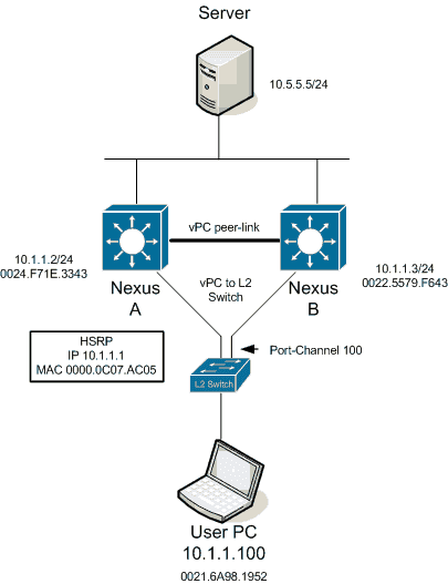 Jeremy Filliben - Pristine Packets CCDE Training: HSRP, vPC