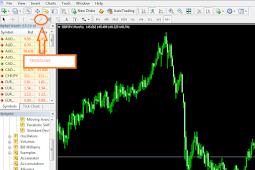 Trading Forex - Belajar Dasar Analisa Teknikal