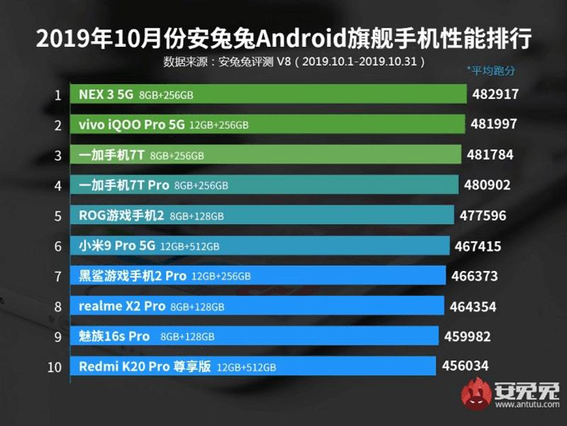 AnTuTu's top ten high-end smartphones for October