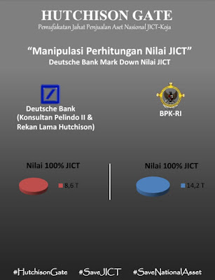 SP JICT Pelabuhan Tanjung Priok