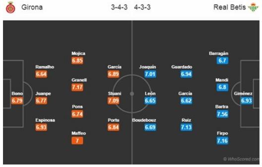 Nhận định, dự đoán & phân tích Girona vs Real Betis 02h00, ngày 14/04