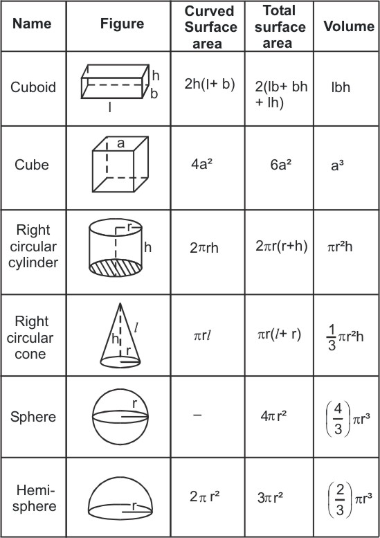 Volumes And Surface Areas on 3d Shapes Worksheets