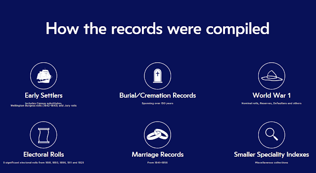 How the records were compiled