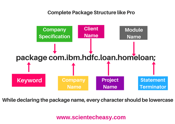 packages in java with example programs,java packages,how to create package in java,list of packages in java,types of packages in java,importing packages in java.