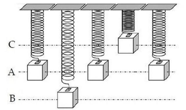 Pengertian Getaran Amplitudo Frekuensi Gelombang