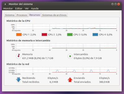 Monitor del sistema Recursos