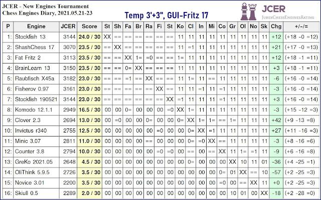 Chess Engines Diary - Tournaments 2021 - Page 7 2021.05.21.JCERNewEnginesTournament