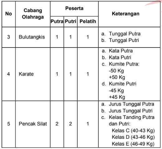 Rincian Peserta dan Cabang Olahraga yang dipertandingkan/ Dilombakan Kompetisi Olahraga Siswa Nasional (KOSN) SMP tahun 2020