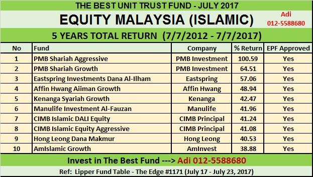 areca equity trust fund