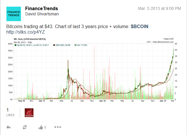 Bitcoin $40 2013 BTC crypto price chart Finance Trends