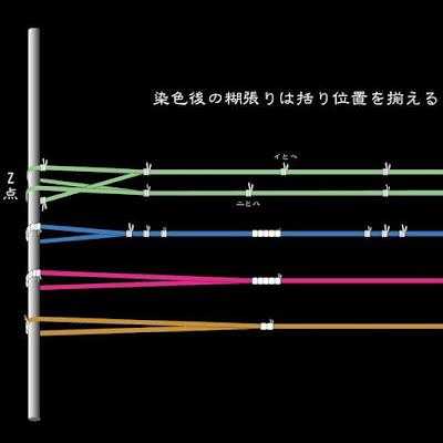 琉球絣の括り技法