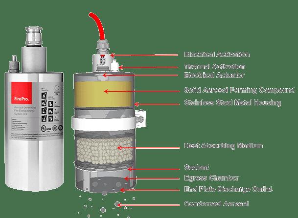 FirePro Aerosol Fire Extinguishant System