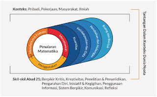 Prinsip Penguatan Numerasi Pada Penalaran Matematika dan Proses Pemecahan Masalah