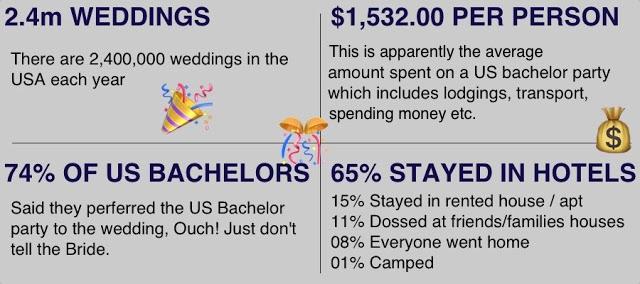 USA Wedding Stats