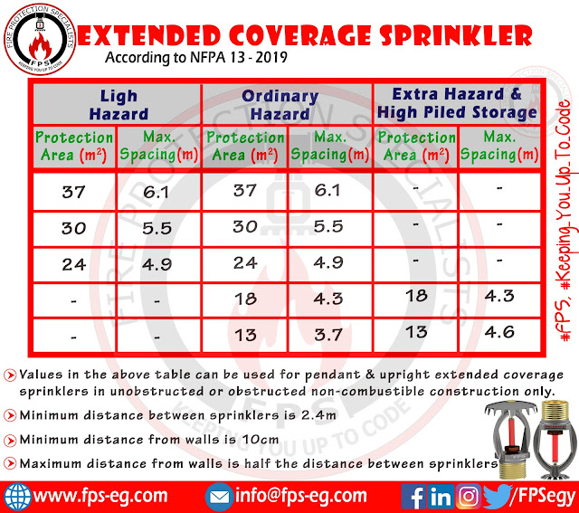 Extended Coverage Sprinklers Spacing & Protection Area