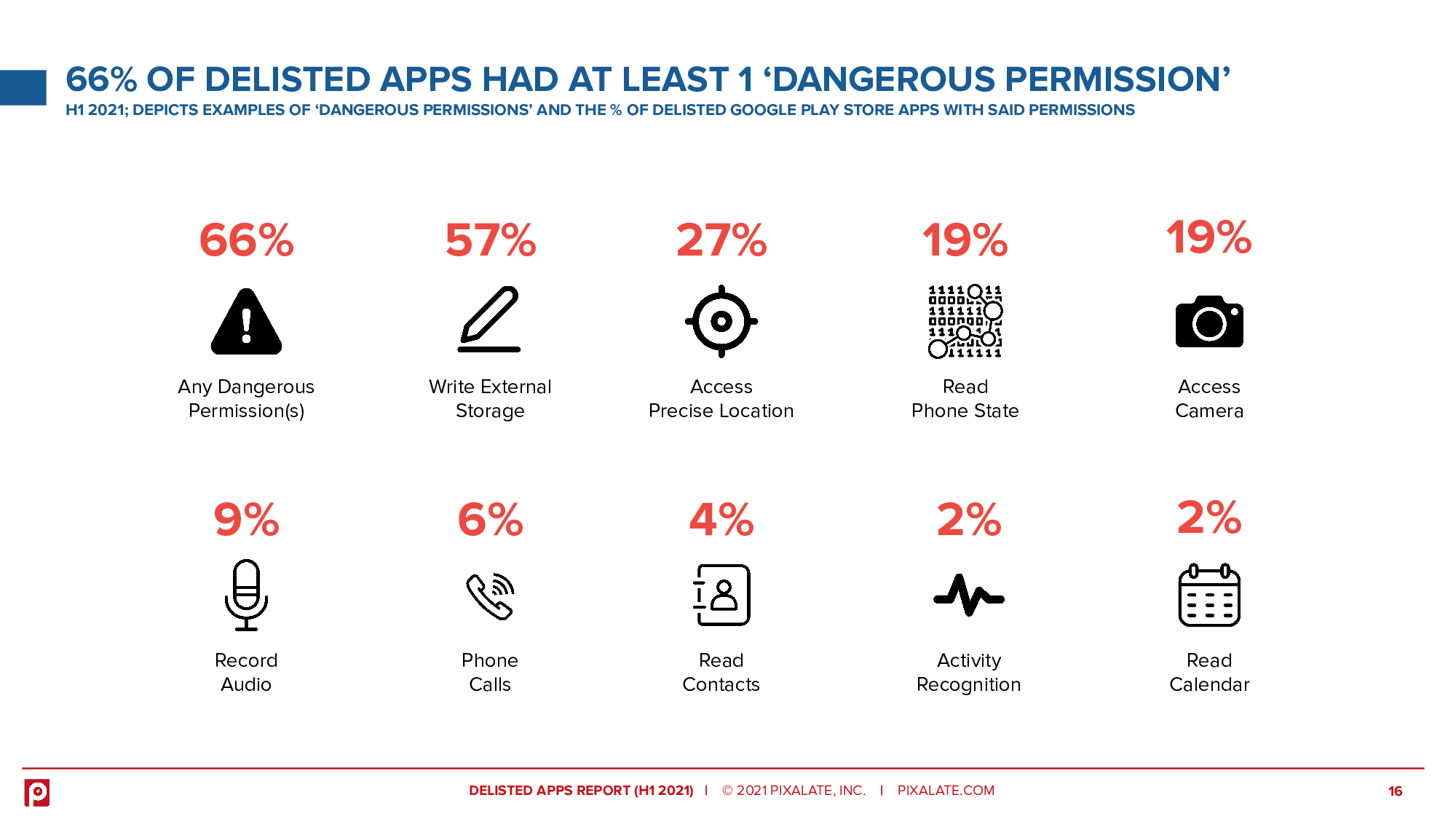 66% of Delisted Apps Had at Least 1 'dangerous Permission'