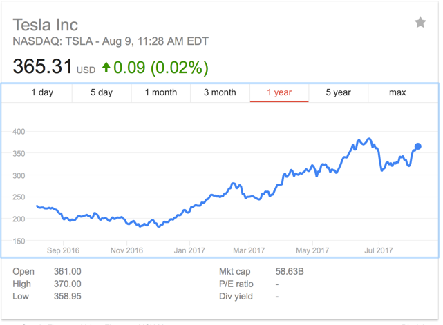 A tesla 2017 update a disruptive force and a debt puzzle for Tesla motors stock quote