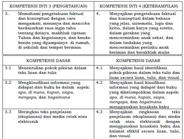 Kompetensi Inti dan Kompetensi Dasar Bahasa Indonesia SD/MI Kelas 5 Kurikulum 2013
