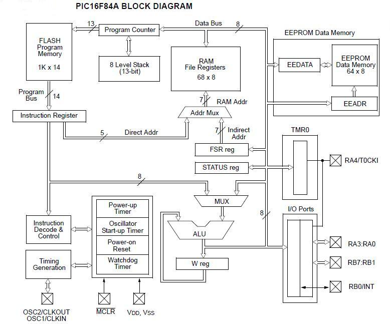 introduction to the world of microcontrollers pic microcontrollers