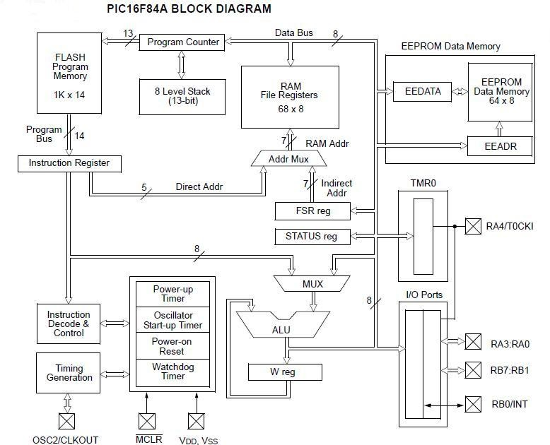 PIC16F84A BLOCK DIAGRAM ~ pic-microcontrollers-world