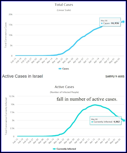 actives-cases-of-coronavirus-in-israel