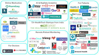 health startups with technology
