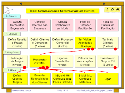 Curso Avançado Metodologia IDM - Innovation Decision Mapping