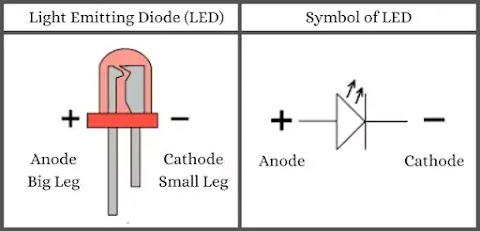 What is an LED? Definition, Types, Working Principle, and Uses