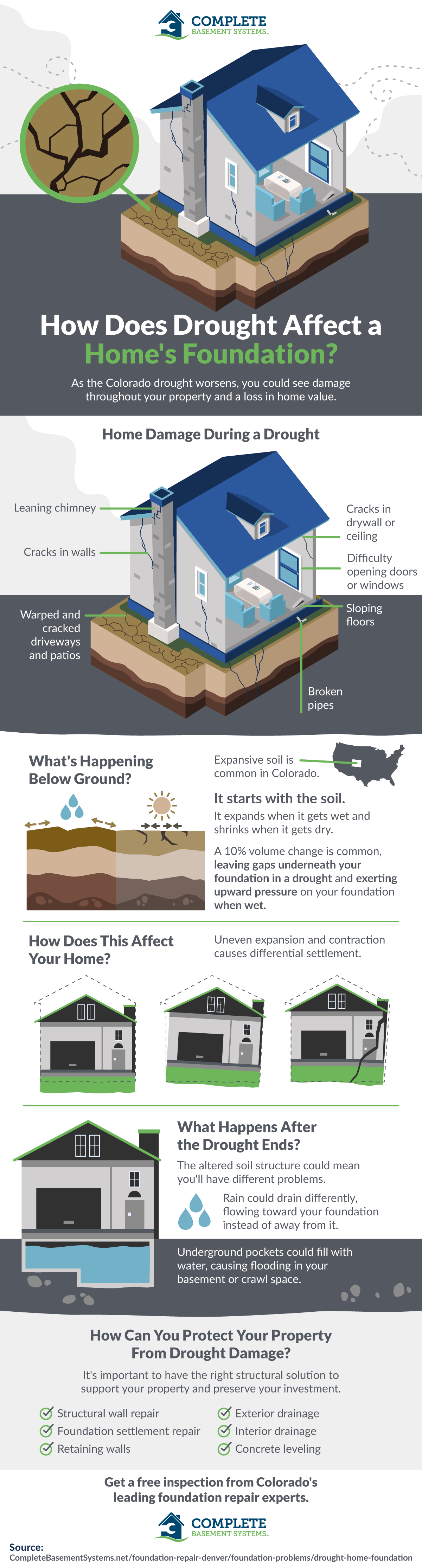 How Does Drought Affect a Home's Foundation? #infographic
