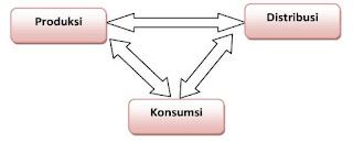 Hubungan Antara Produksi, Distribusi, dan Konsumsi