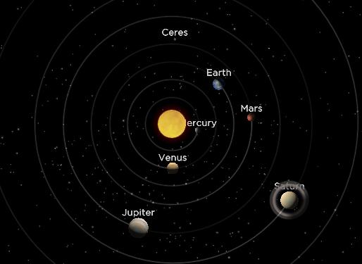 Posição dos planetas no dia 21 de agosto de 2016 durante alinhamento
