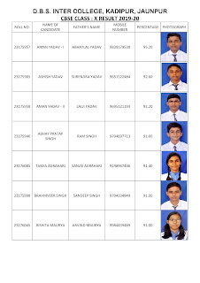 100 प्रतिशत रहा डीबीएस इण्टर कालेज (D.B.S. INTER COLLEGE) का हाईस्कूल परीक्षा परिणाम   #NayaSaveraNetwork