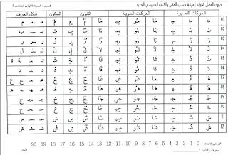 تحميل ورقة حروف اللغة العربية بكل حركاتها القصيرة والطويلة والتنوين رووووعة