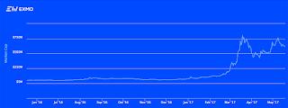 График рост капитализации альтокоинов EXMO