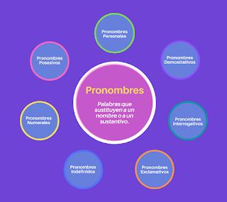 Qué son y cómo se usan los pronombres