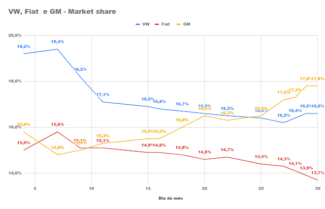 Mercado em maio apresenta crescimento expressivo sobre 2018