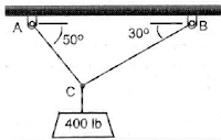 Dua buah kabel diikatkan berasama-sama di C dan diberi beban seperti terlihat pada gambar. Tentukan tegngan di AC dan BC