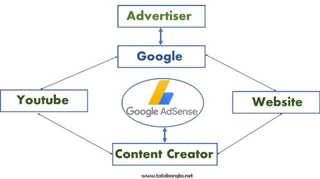 Google AdSense picture