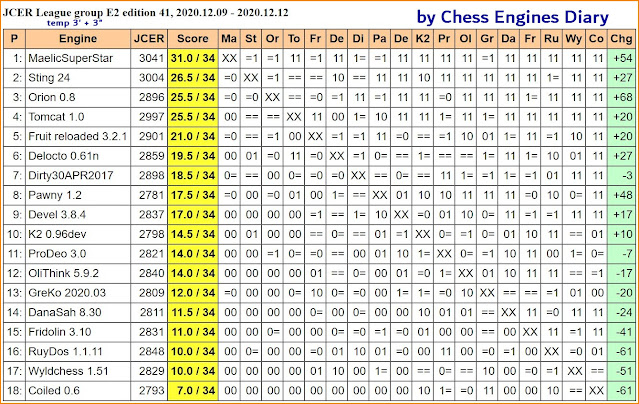 Chess Engines Diary - test tournaments - Page 3 2020.12.09.JCERLeague.E2.ed41