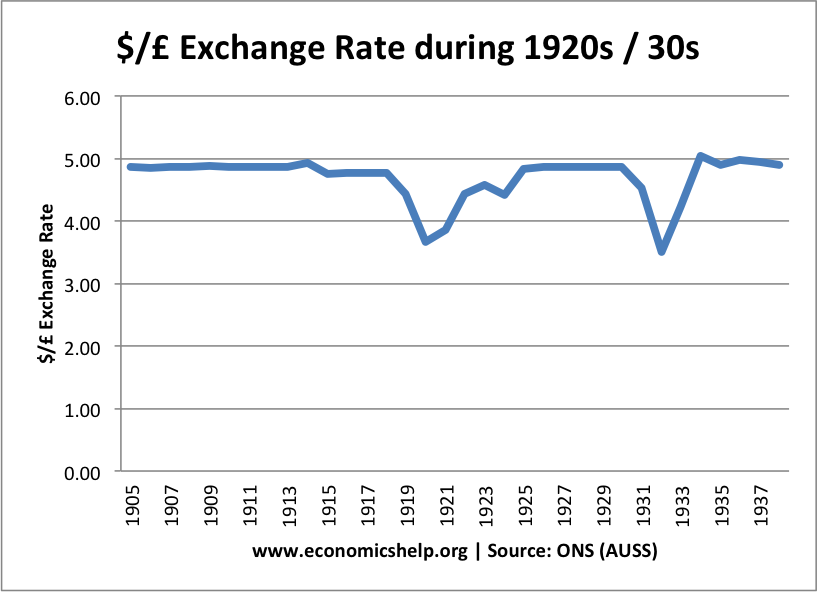 Note 1925 Rejoined Gold Standard At Pre War Parity Left In 1931 And Suffered Sharp Devaluation Real Interest Rates