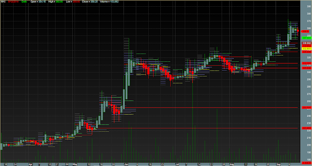 Heikin Ashi Price Action Support Resistance