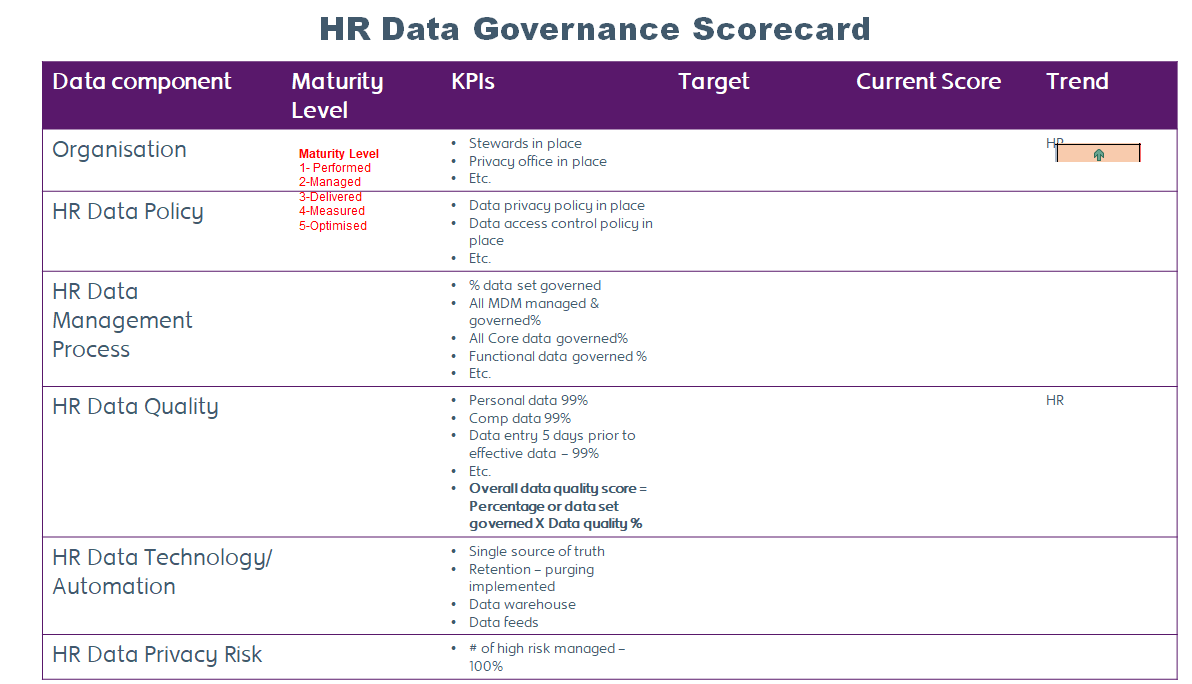 HR Data governance scorecard