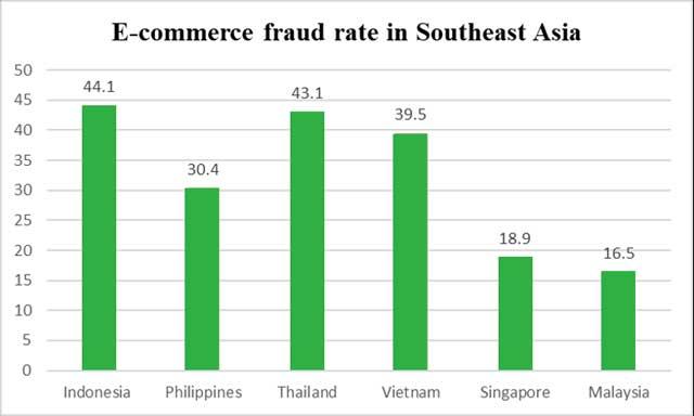 Satu dari Tiga Orang Asia Tenggara Kena Tipu Online