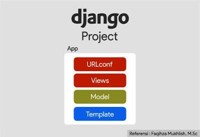 Django Tutorial
